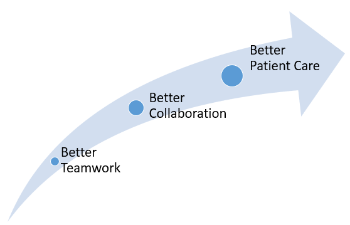 Blue arrow BETTER PATIENT CARE